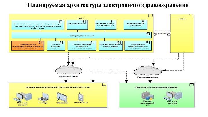 Планируемая архитектура электронного здравоохранения