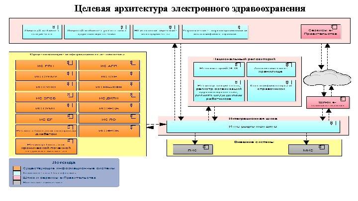 Целевая архитектура электронного здравоохранения