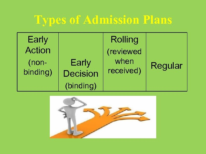 Types of Admission Plans Early Action (nonbinding) Rolling Early Decision (binding) (reviewed when received)