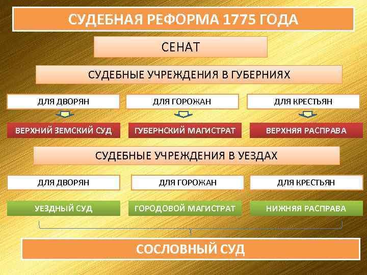 судебная реформа 1775 года