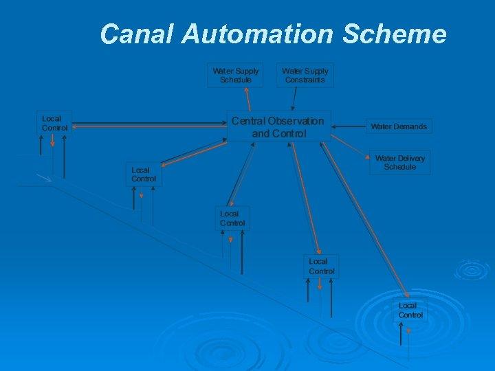 Canal Automation Scheme