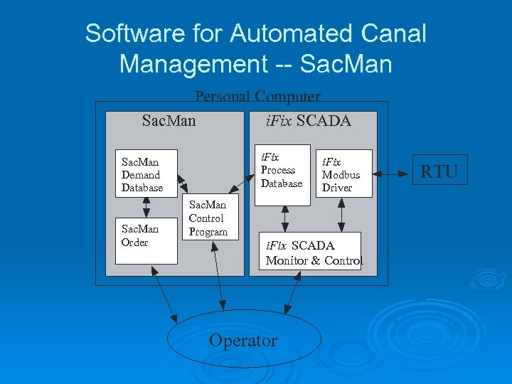 Software for Automated Canal Management -- Sac. Man Personal Computer Sac. Man i. Fix