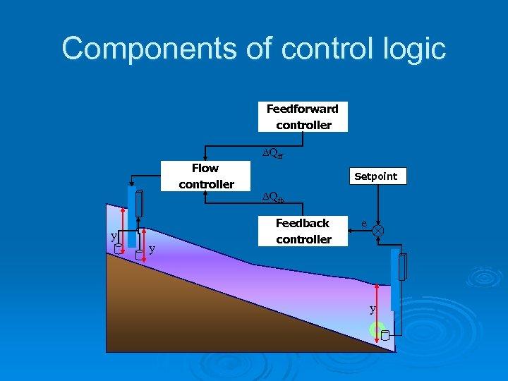 Components of control logic Feedforward controller DQff Flow controller y y Setpoint DQfb Feedback