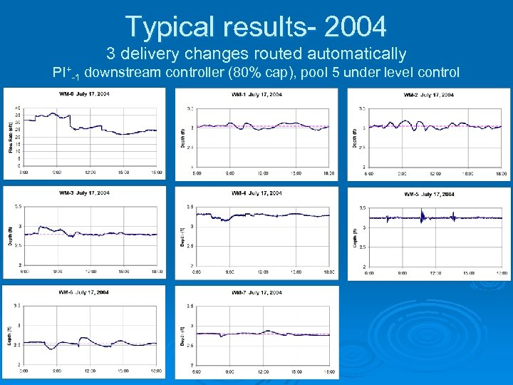Typical results- 2004 3 delivery changes routed automatically PI+-1 downstream controller (80% cap), pool