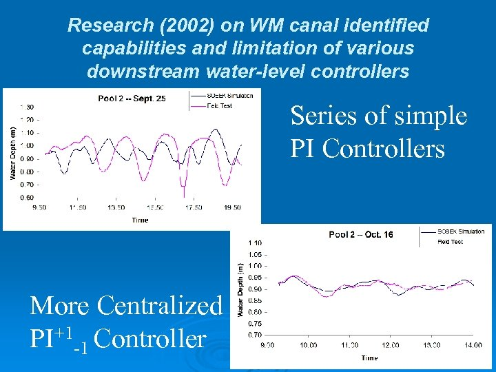 Research (2002) on WM canal identified capabilities and limitation of various downstream water-level controllers