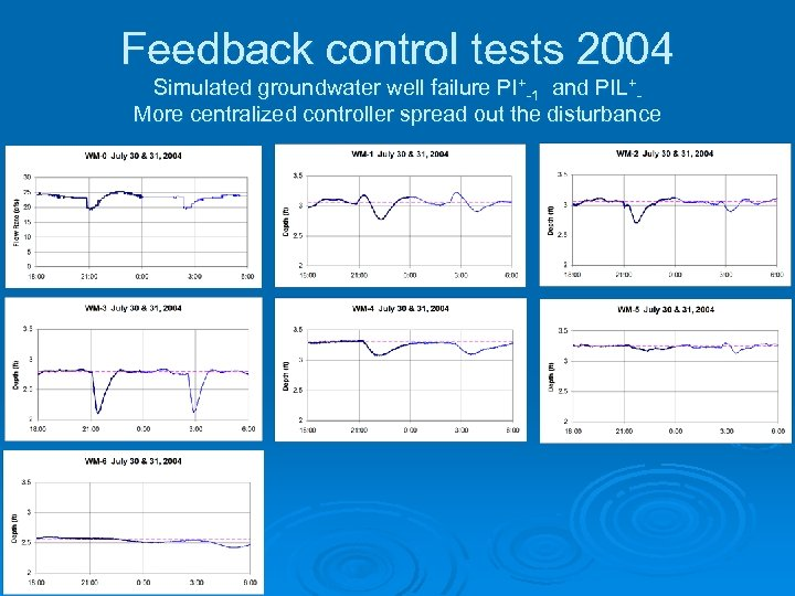 Feedback control tests 2004 Simulated groundwater well failure PI+-1 and PIL+More centralized controller spread