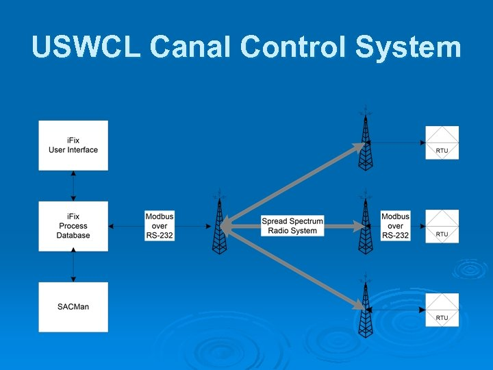 USWCL Canal Control System