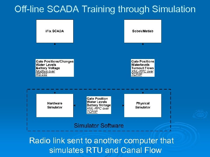 Off-line SCADA Training through Simulation Radio link sent to another computer that simulates RTU