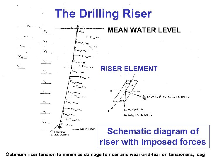 The Drilling Riser MEAN WATER LEVEL RISER ELEMENT Schematic diagram of riser with imposed