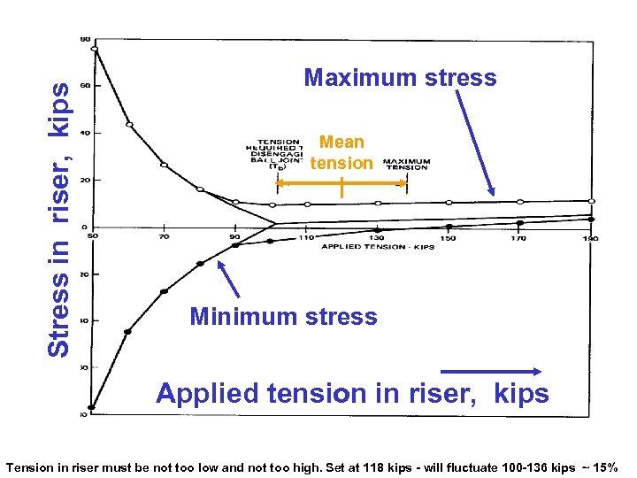 Stress in riser, kips Maximum stress Mean tension Minimum stress Applied tension in riser,