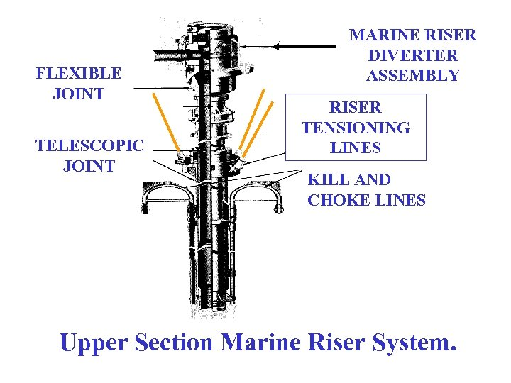 FLEXIBLE JOINT TELESCOPIC JOINT MARINE RISER DIVERTER ASSEMBLY RISER TENSIONING LINES KILL AND CHOKE