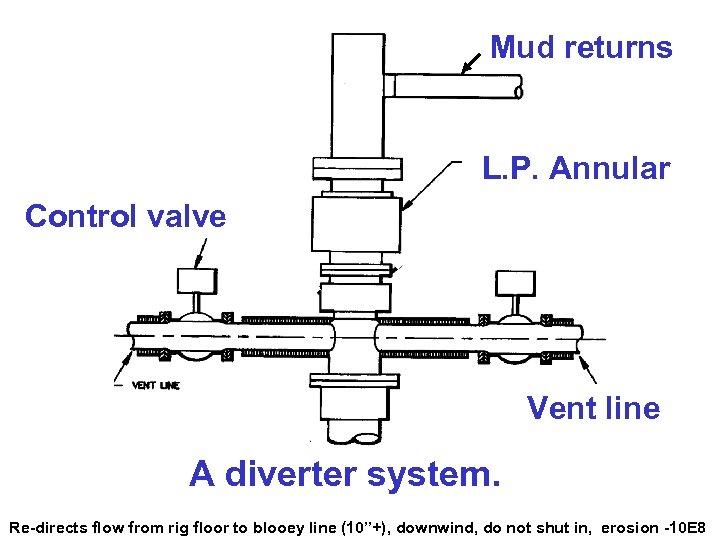 Mud returns L. P. Annular Control valve Vent line A diverter system. 9 Re-directs