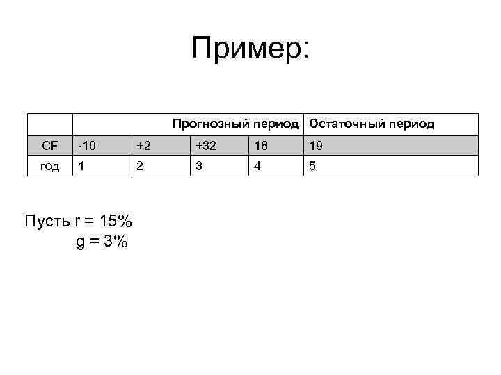 Пример: Прогнозный период Остаточный период CF 10 +2 +32 18 19 год 1 2