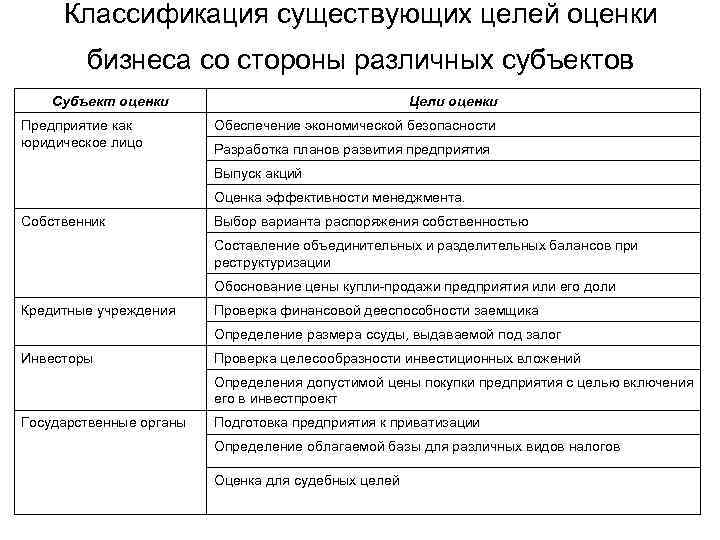 Классификация существующих целей оценки бизнеса со стороны различных субъектов Субъект оценки Предприятие как юридическое