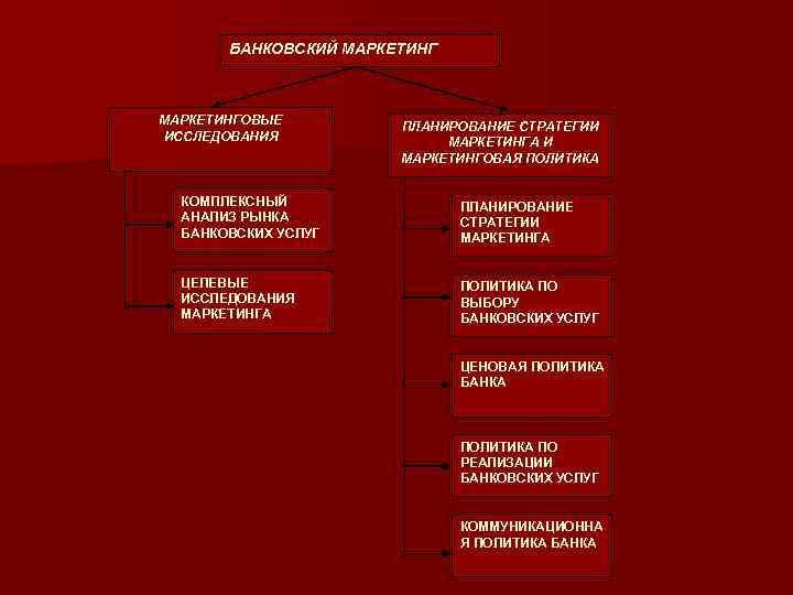 БАНКОВСКИЙ МАРКЕТИНГОВЫЕ ИССЛЕДОВАНИЯ ПЛАНИРОВАНИЕ СТРАТЕГИИ МАРКЕТИНГА И МАРКЕТИНГОВАЯ ПОЛИТИКА КОМПЛЕКСНЫЙ АНАЛИЗ РЫНКА БАНКОВСКИХ УСЛУГ