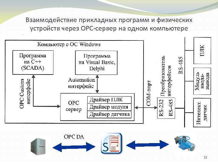 Взаимодействие прикладных программ и физических устройств через ОРС-сервер на одном компьютере OPC DA 11