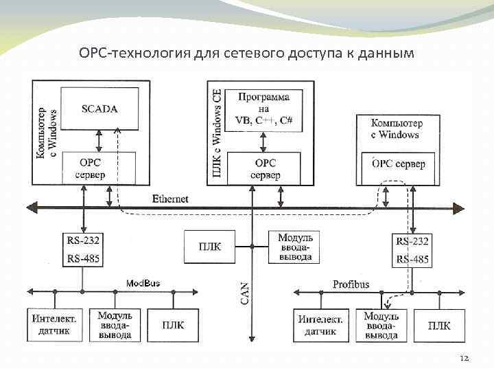 ОРС-технология для сетевого доступа к данным 12