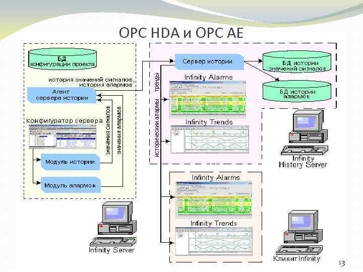 OPC НDA и ОРС АЕ 13