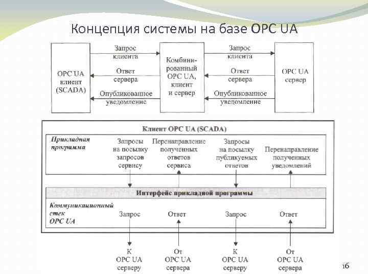 Концепция системы на базе OPC UA 16