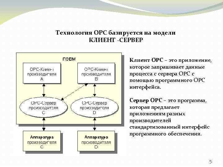 Технология OPC базируется на модели КЛИЕНТ -СЕРВЕР Клиент OPC – это приложение, которое запрашивает