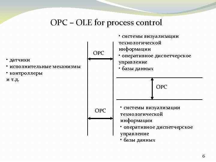 OPC – OLE for process control OPC • датчики • исполнительные механизмы • контроллеры
