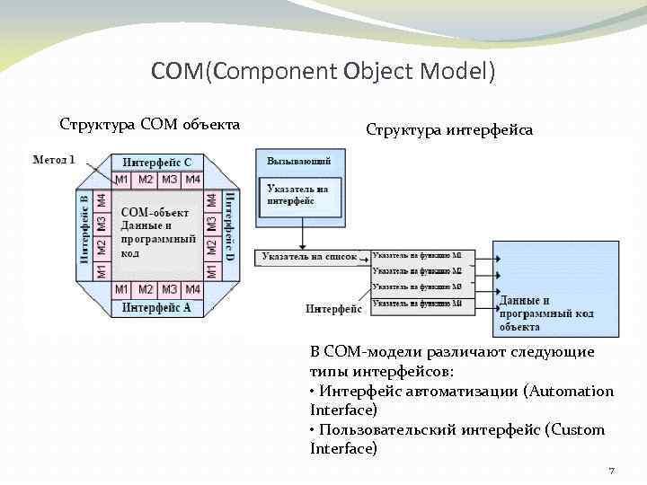 СОМ(Component Object Model) Структура СОМ объекта Структура интерфейса В COM-модели различают следующие типы интерфейсов: