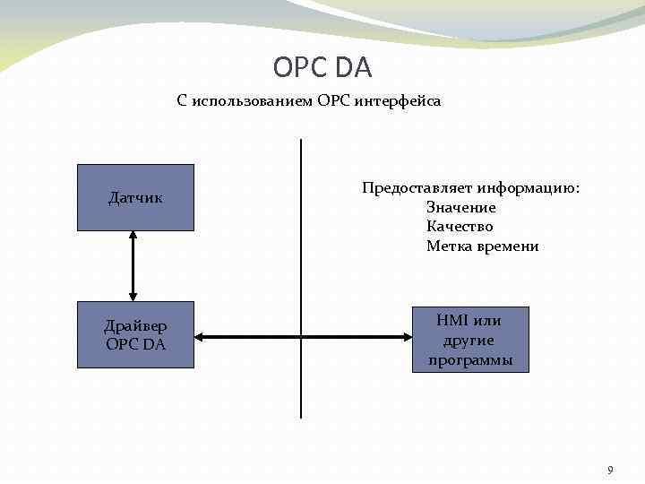 OPC DA C использованием OPC интерфейса Датчик Драйвер OPC DA Предоставляет информацию: Значение Качество