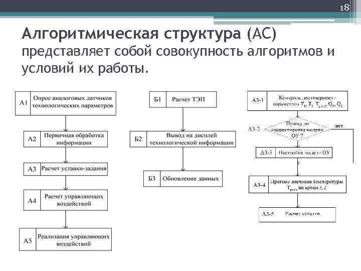 18 Алгоритмическая структура (АС) представляет собой совокупность алгоритмов и условий их работы.
