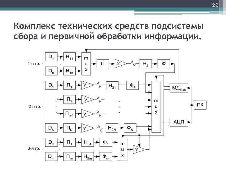 22 Комплекс технических средств подсистемы сбора и первичной обработки информации.