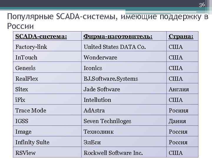 36 Популярные SCADA-системы, имеющие поддержку в России SCADA-система: Фирма-изготовитель: Страна: Factory-link United States DATA