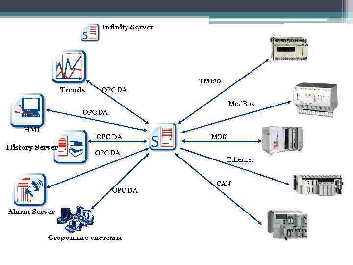 Infinity Server TM 120 Trends OPC DA Mod. Bus OPC DA HMI OPC DA