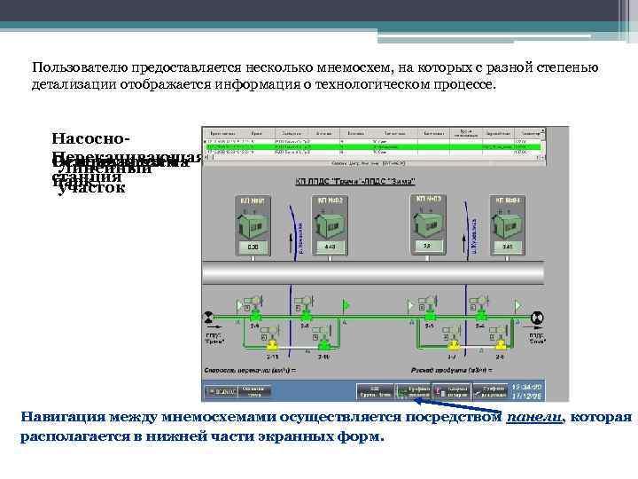 Пользователю предоставляется несколько мнемосхем, на которых с разной степенью детализации отображается информация о технологическом