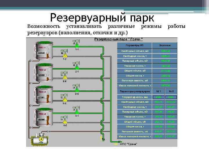 Резервуарный парк Возможность устанавливать различные режимы работы резервуаров (наполнения, откачки и др. )
