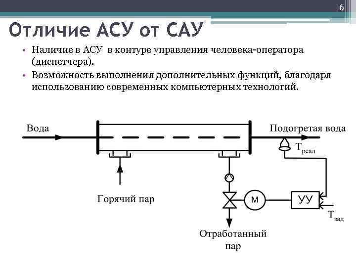 6 Отличие АСУ от САУ • Наличие в АСУ в контуре управления человека-оператора (диспетчера).