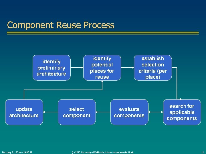 Component Reuse Process identify preliminary architecture update architecture February 21, 2010 – 18: 05: