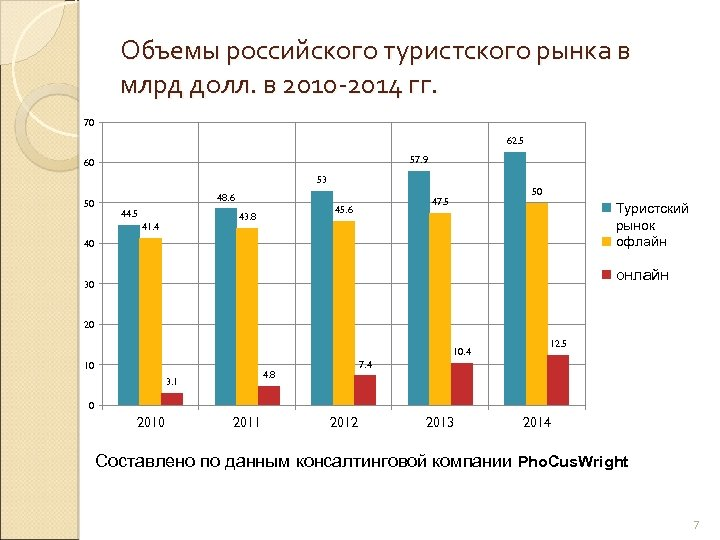 Объемы российского туристского рынка в млрд долл. в 2010 -2014 гг. 70 62. 5