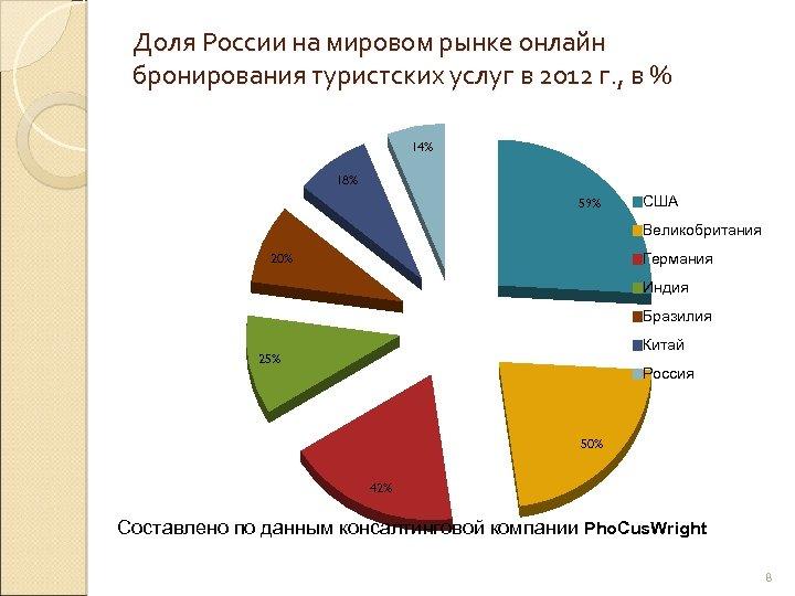 Доля России на мировом рынке онлайн бронирования туристских услуг в 2012 г. , в