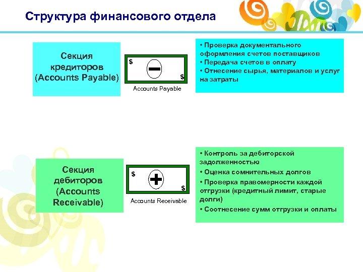 Структура финансового отдела Секция кредиторов (Accounts Payable) $ $ • Проверка документального оформления счетов