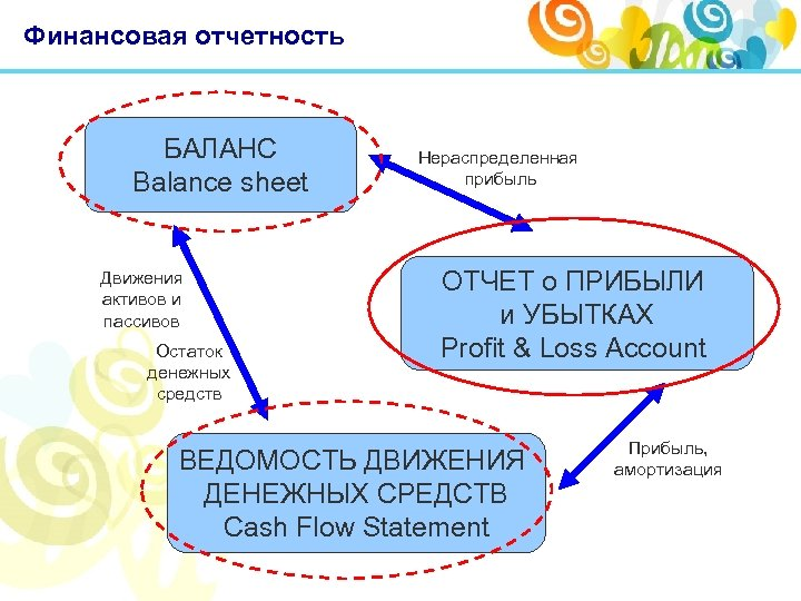 Финансовая отчетность БАЛАНС Balance sheet Движения активов и пассивов Остаток денежных средств Нераспределенная прибыль