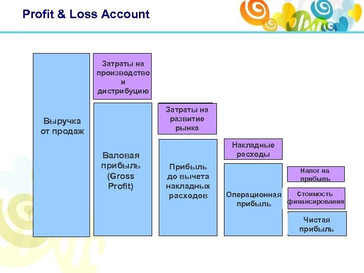 Profit & Loss Account Затраты на производство и дистрибуцию Затраты на развитие рынка Выручка