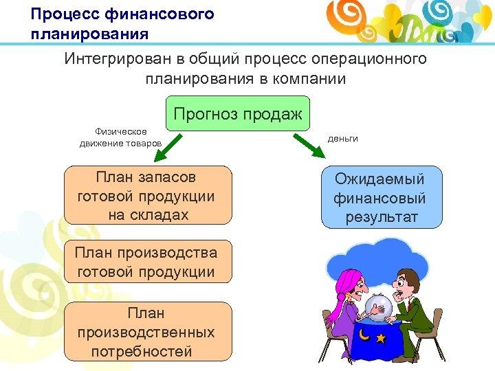 Процесс финансового планирования Интегрирован в общий процесс операционного планирования в компании Прогноз продаж Физическое