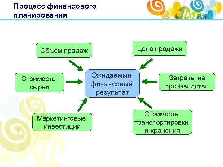 Процесс финансового планирования Цена продажи Объем продаж Стоимость сырья Маркетинговые инвестиции Ожидаемый финансовый результат