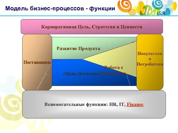 Модель бизнес-процессов - функции Корпоративная Цель, Стратегия и Ценности Развитие Продукта Поставщики Работа с