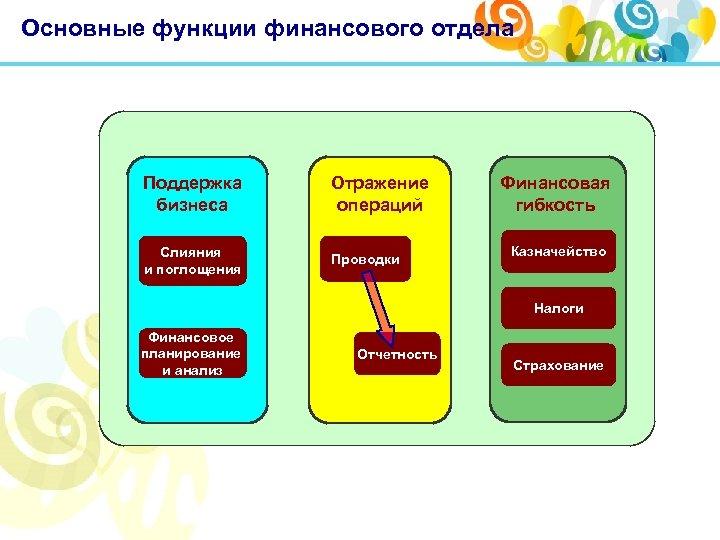 Основные функции финансового отдела Поддержка бизнеса Отражение операций Слияния и поглощения Проводки Финансовая гибкость