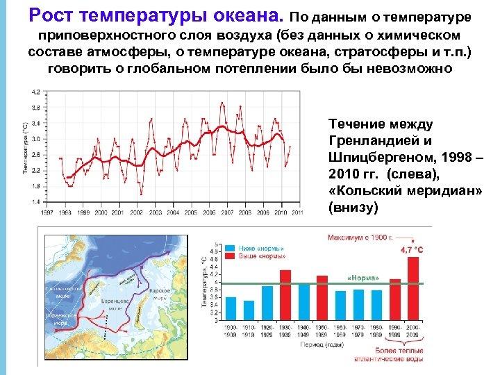 Рост температуры океана. По данным о температуре приповерхностного слоя воздуха (без данных о химическом