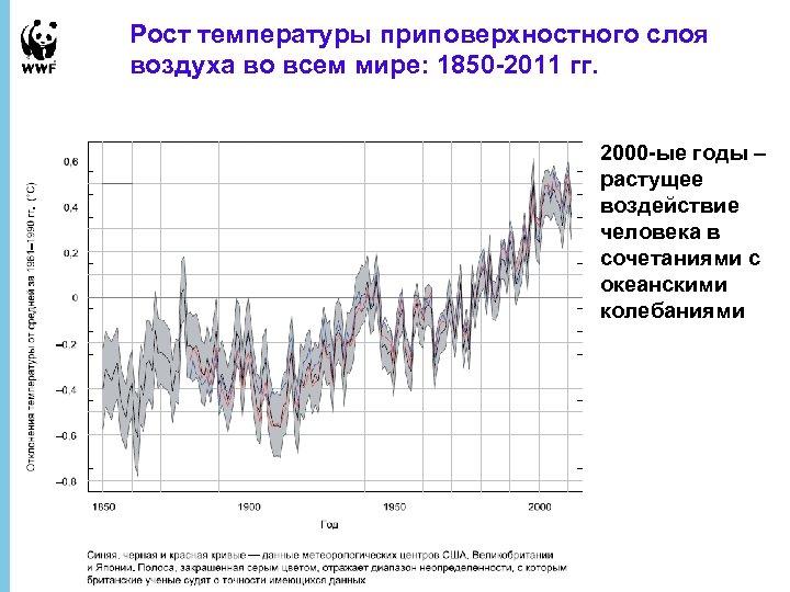 Рост температуры приповерхностного слоя воздуха во всем мире: 1850 -2011 гг. 2000 -ые годы