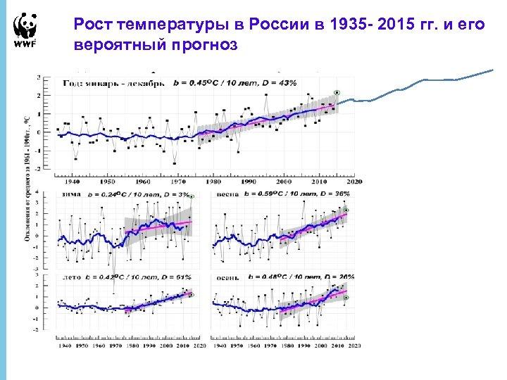 Рост температуры в России в 1935 - 2015 гг. и его вероятный прогноз