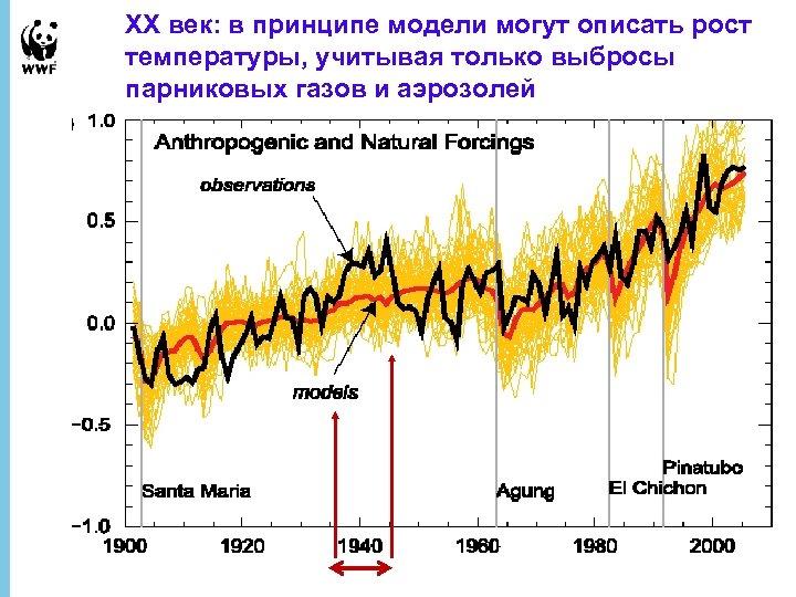 XX век: в принципе модели могут описать рост температуры, учитывая только выбросы парниковых газов