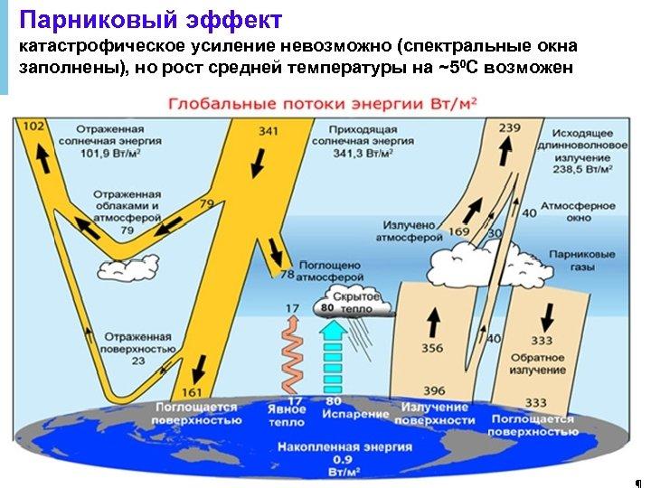 Парниковый эффект катастрофическое усиление невозможно (спектральные окна заполнены), но рост средней температуры на ~50