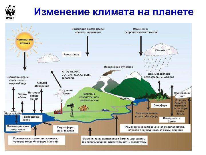 Изменение климата на планете